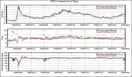 Figure 3 Sample Time Series Comparison for Hindcast (Red line) Against DS1 Buoy Wave Conditions (Black line)