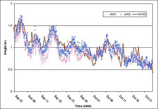Figure 5 Time Series Comparison of Wave Height for WW3 Hindcast Against AW1 and AW2 data