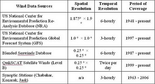 Table 1 Wind Data Sources Utilized in the Study