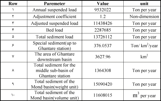 Table1.The results of the weight and volume calculation of the output sediment of the Mond basin