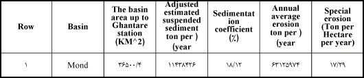 Table 2- The results of erosion and special erosion of the Mond basin up to Pole-Ghantare station location.
